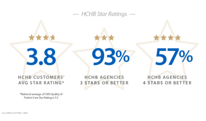 Star Ratings for Homecare Software Company