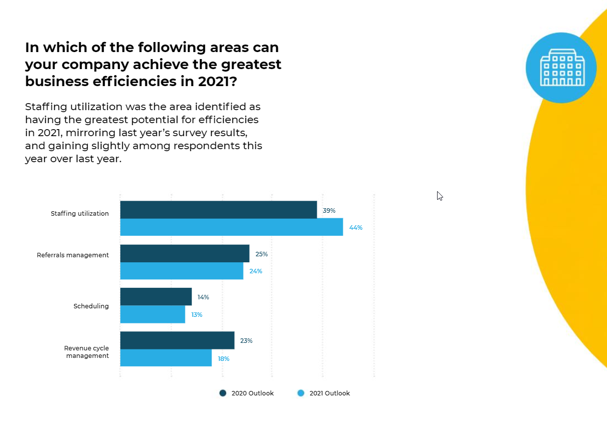 2021 Home Health Technology Trends Graph