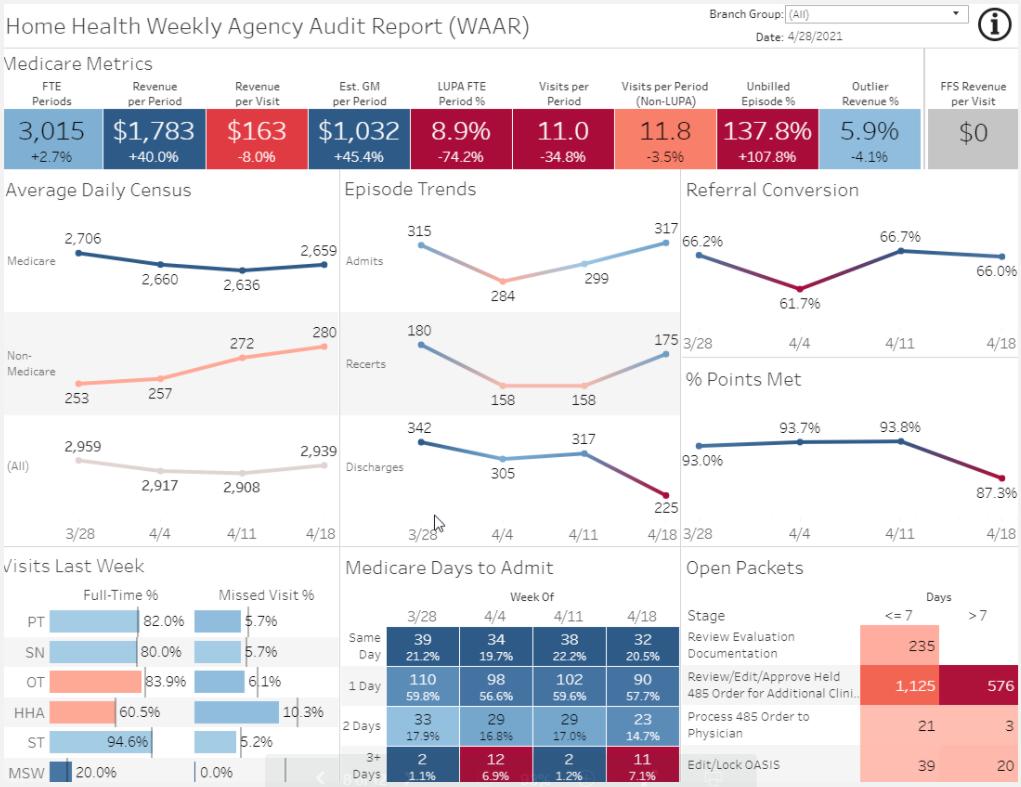 Home Health Analytics staffing utilization, productivity, satisfaction