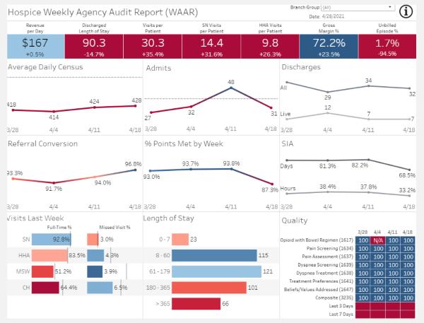 Hospice Agency Analytics: WAAR