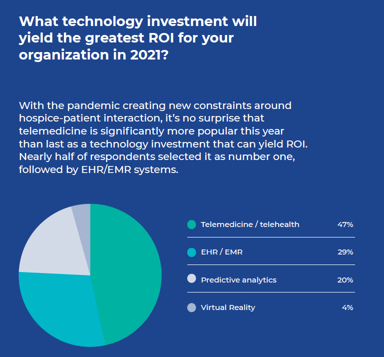 Hospice Technology Trends Graph